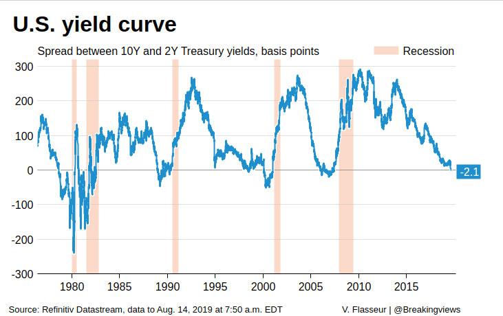 U.S. yeild curve