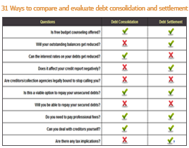 Debt settlement vs consolidation