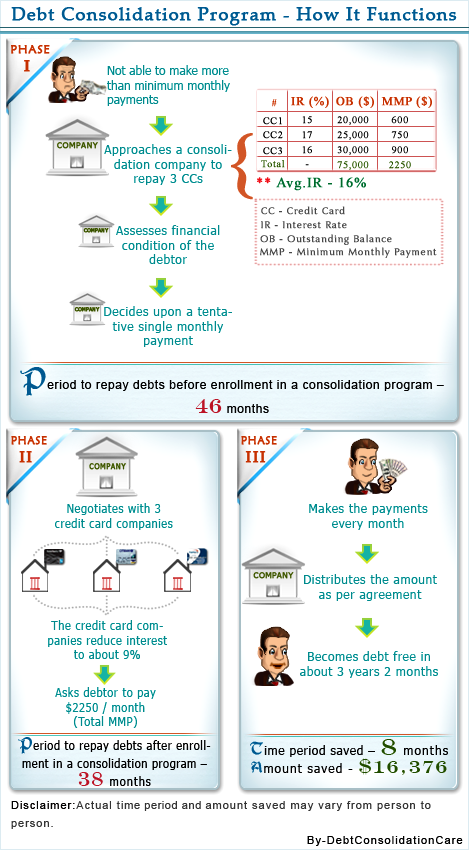 Debt Consolidation Program (How it functions)