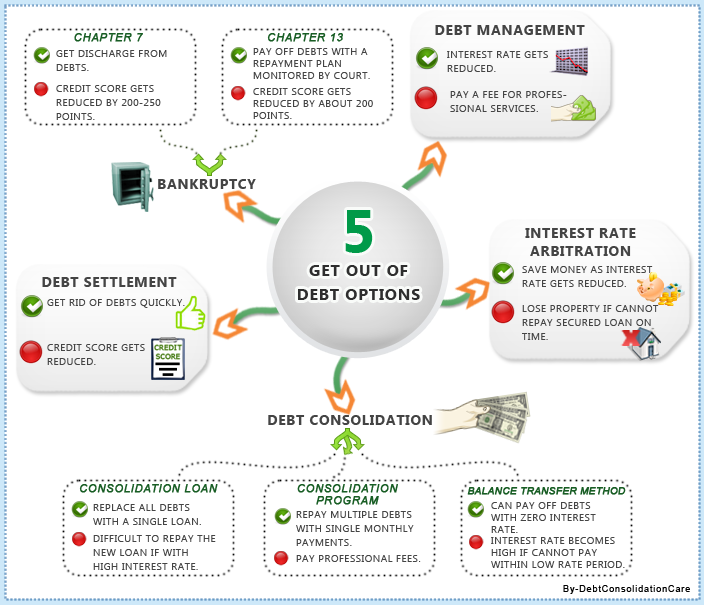 infographics on Get out of debt and enjoy financial freedom