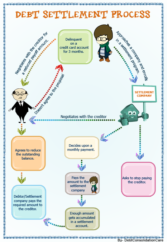 Debt settlement infographic - Explaining the process in a simple way